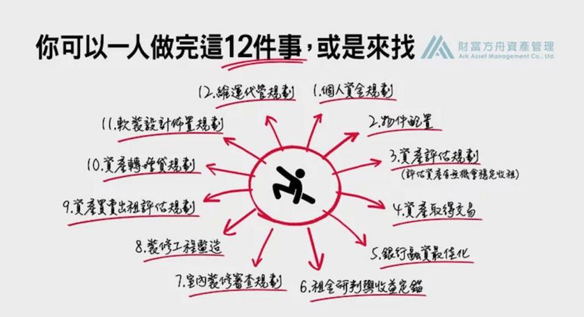 【AAM新型態房產】12道標準化服務流程