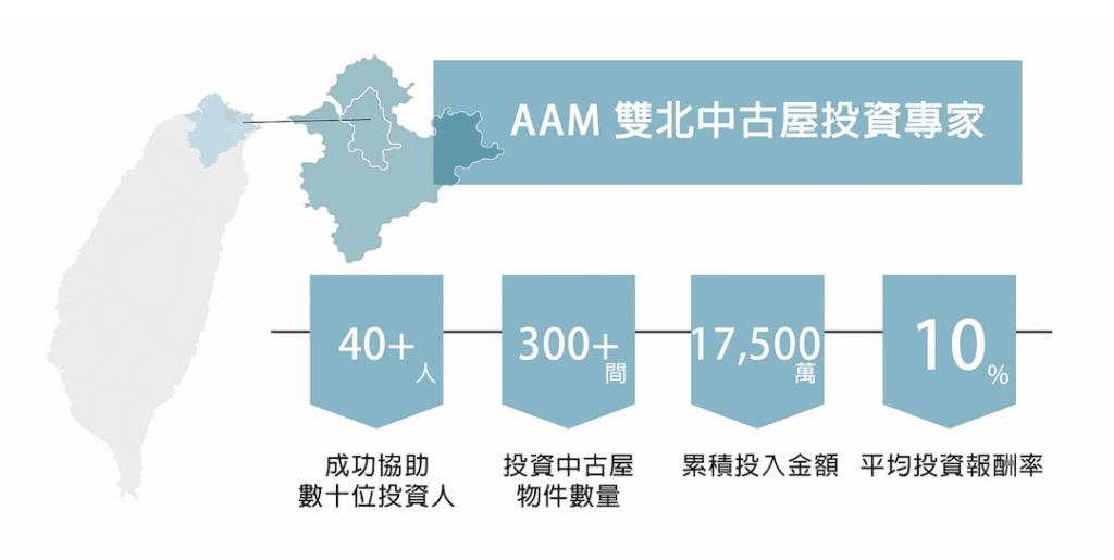 AAM是最懂得雙北中古屋的投資專家